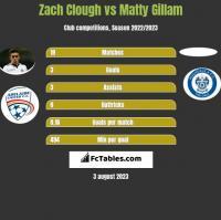 Zach Clough vs Matty Gillam h2h player stats