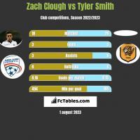 Zach Clough vs Tyler Smith h2h player stats
