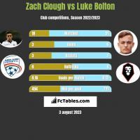Zach Clough vs Luke Bolton h2h player stats