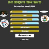 Zach Clough vs Fabio Tavares h2h player stats