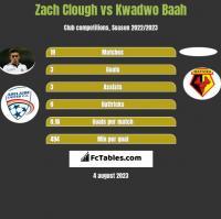Zach Clough vs Kwadwo Baah h2h player stats