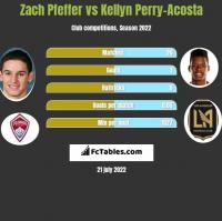 Zach Pfeffer vs Kellyn Perry-Acosta h2h player stats