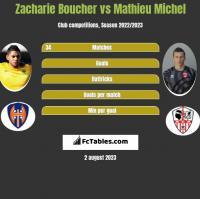 Zacharie Boucher vs Mathieu Michel h2h player stats
