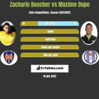 Zacharie Boucher vs Maxime Dupe h2h player stats