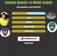 Zacharie Boucher vs Mehdi Jeannin h2h player stats