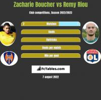 Zacharie Boucher vs Remy Riou h2h player stats