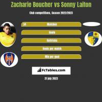 Zacharie Boucher vs Sonny Laiton h2h player stats