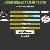 Zachary Herivaux vs Andrew Farrell h2h player stats