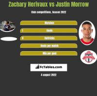 Zachary Herivaux vs Justin Morrow h2h player stats