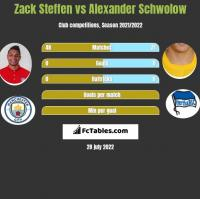 Zack Steffen vs Alexander Schwolow h2h player stats