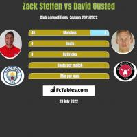 Zack Steffen vs David Ousted h2h player stats
