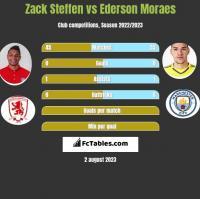 Zack Steffen vs Ederson Moraes h2h player stats