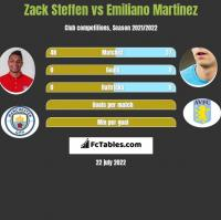 Zack Steffen vs Emiliano Martinez h2h player stats