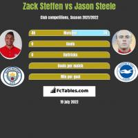 Zack Steffen vs Jason Steele h2h player stats