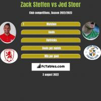 Zack Steffen vs Jed Steer h2h player stats