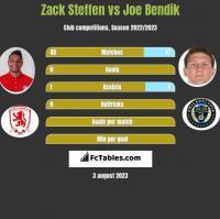 Zack Steffen vs Joe Bendik h2h player stats