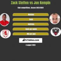 Zack Steffen vs Jon Kempin h2h player stats