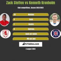 Zack Steffen vs Kenneth Kronholm h2h player stats