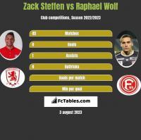 Zack Steffen vs Raphael Wolf h2h player stats