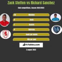 Zack Steffen vs Richard Sanchez h2h player stats