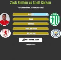 Zack Steffen vs Scott Carson h2h player stats