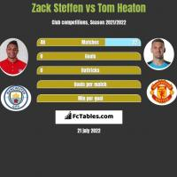 Zack Steffen vs Tom Heaton h2h player stats