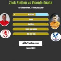 Zack Steffen vs Vicente Guaita h2h player stats