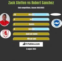 Zack Steffen vs Robert Sanchez h2h player stats