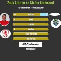 Zack Steffen vs Stefan Cleveland h2h player stats