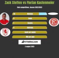 Zack Steffen vs Florian Kastenmeier h2h player stats