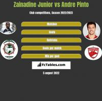 Zainadine Junior vs Andre Pinto h2h player stats