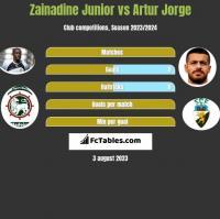 Zainadine Junior vs Artur Jorge h2h player stats
