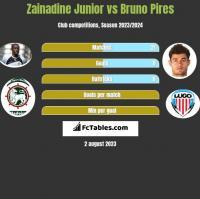 Zainadine Junior vs Bruno Pires h2h player stats