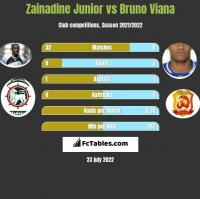 Zainadine Junior vs Bruno Viana h2h player stats