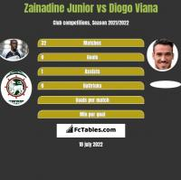 Zainadine Junior vs Diogo Viana h2h player stats