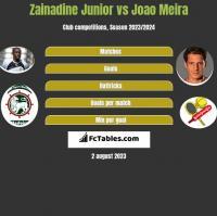 Zainadine Junior vs Joao Meira h2h player stats