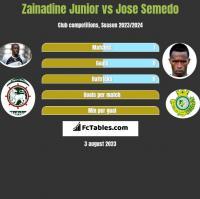 Zainadine Junior vs Jose Semedo h2h player stats