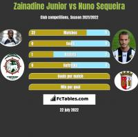 Zainadine Junior vs Nuno Sequeira h2h player stats