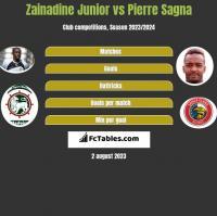 Zainadine Junior vs Pierre Sagna h2h player stats