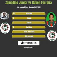 Zainadine Junior vs Ruben Ferreira h2h player stats