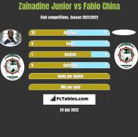 Zainadine Junior vs Fabio China h2h player stats