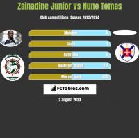 Zainadine Junior vs Nuno Tomas h2h player stats