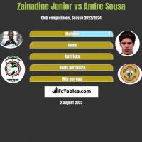 Zainadine Junior vs Andre Sousa h2h player stats