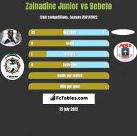 Zainadine Junior vs Bebeto h2h player stats