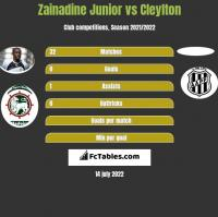 Zainadine Junior vs Cleylton h2h player stats
