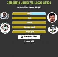 Zainadine Junior vs Lucas Africo h2h player stats
