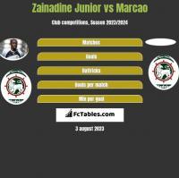 Zainadine Junior vs Marcao h2h player stats