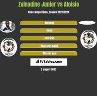 Zainadine Junior vs Aloisio h2h player stats
