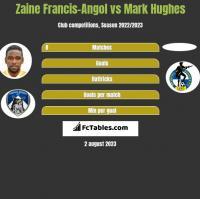 Zaine Francis-Angol vs Mark Hughes h2h player stats
