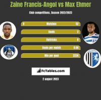 Zaine Francis-Angol vs Max Ehmer h2h player stats